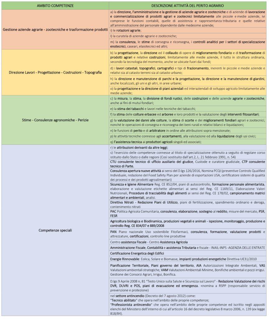 Tabella competenze del Perito Agrario